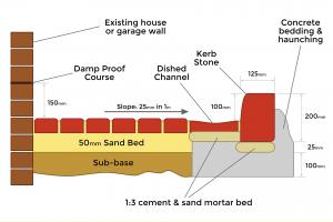 Block Paving Installation Diagram